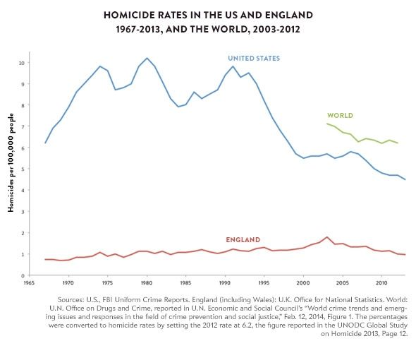 homicide-rates-over-time